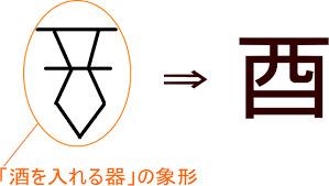 酉の字は、もともと「酒つぼ」を表します。